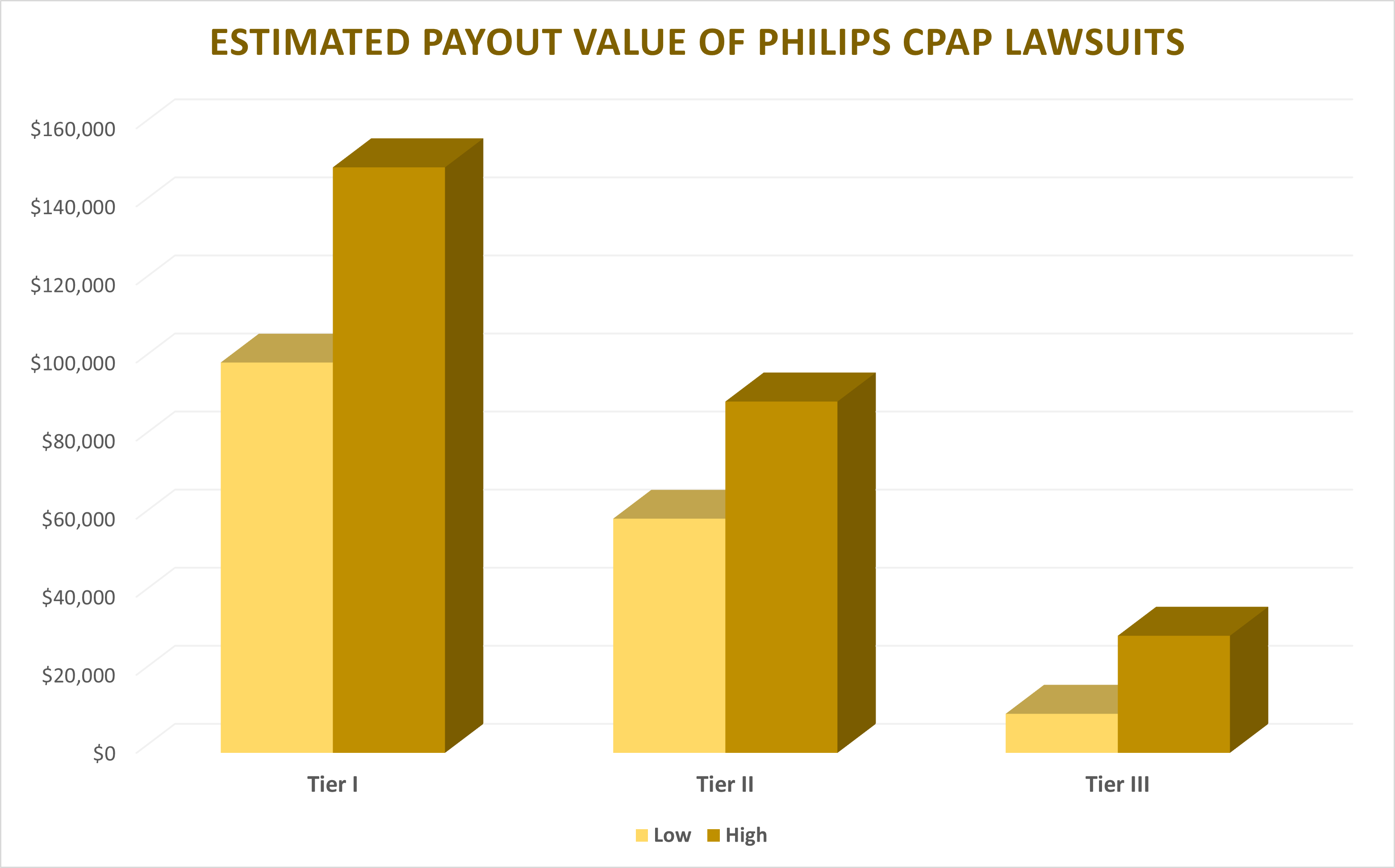 payout for cpap lawsuits