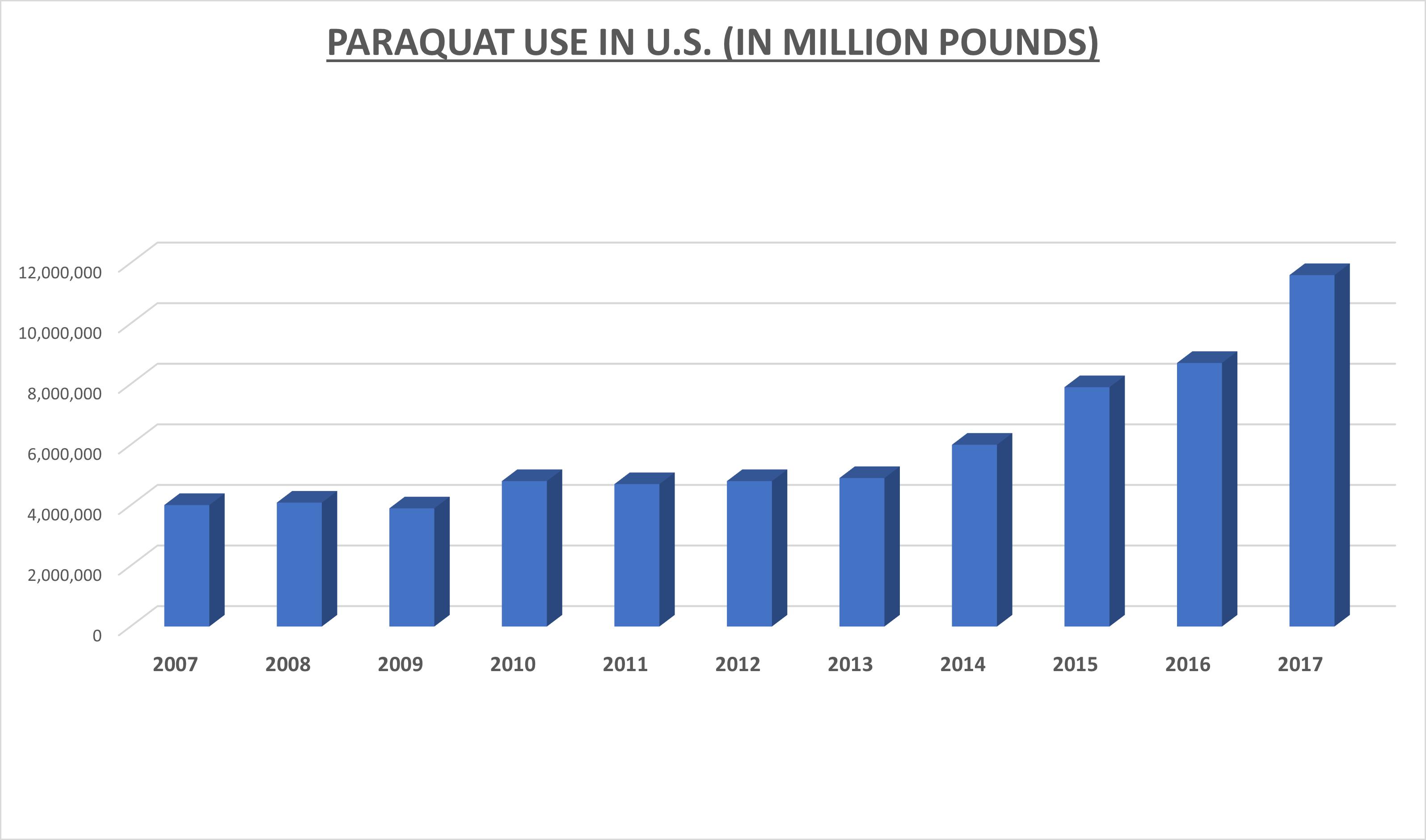 paraquat use in U.S.