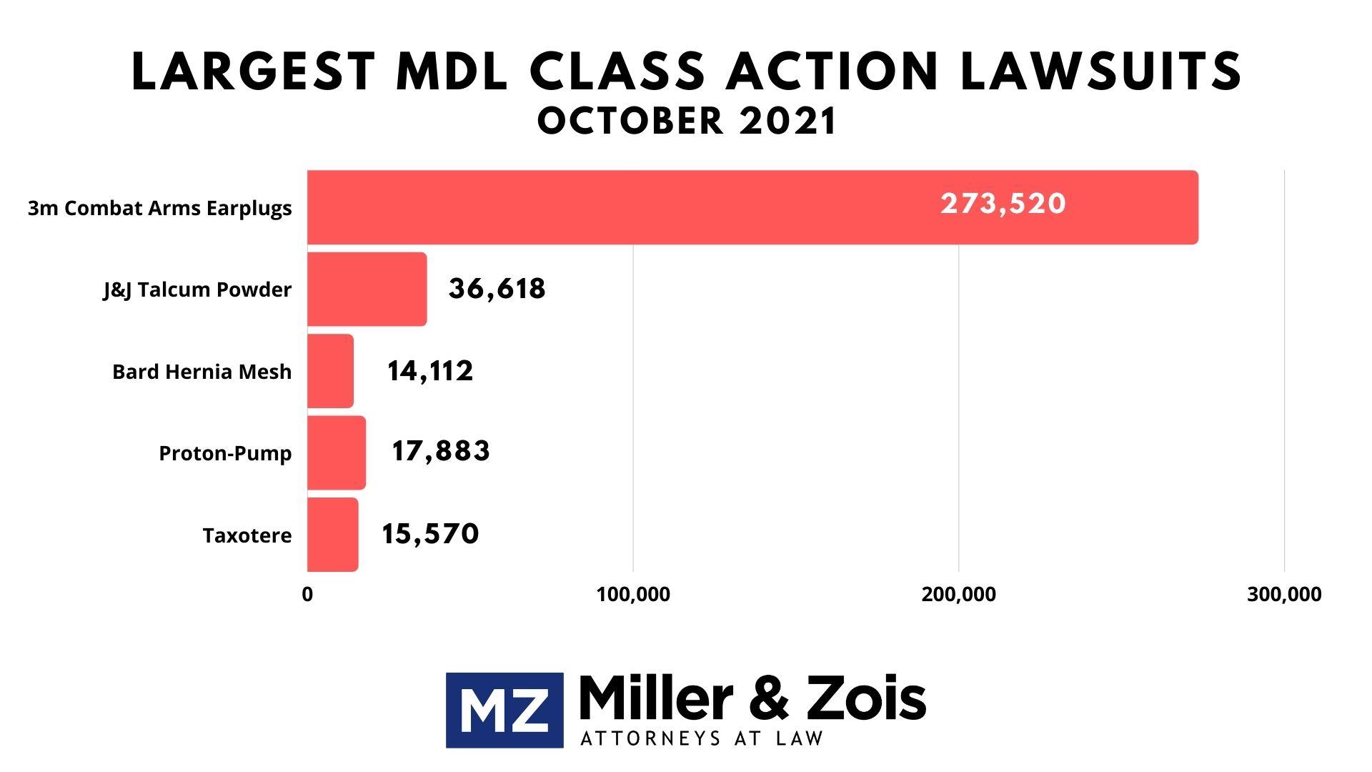 pending MDLs